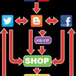 ブログで集客するということ(3)-ブログ集客はゴールではなく第一歩-